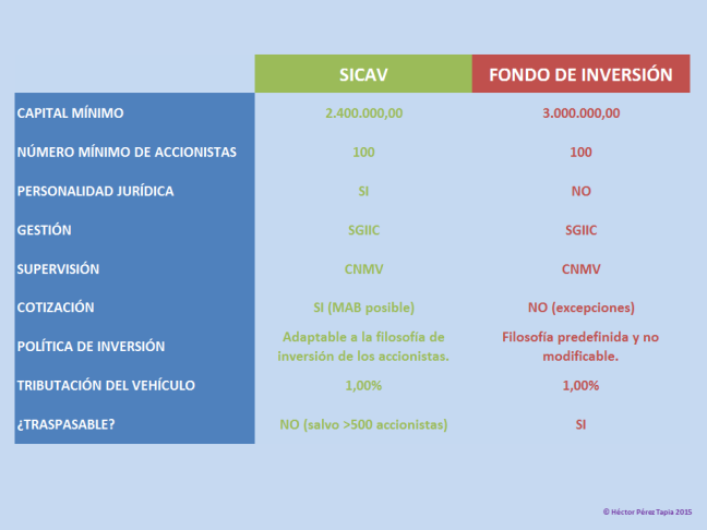 Comparacion Fondos de Inversion - SICAV