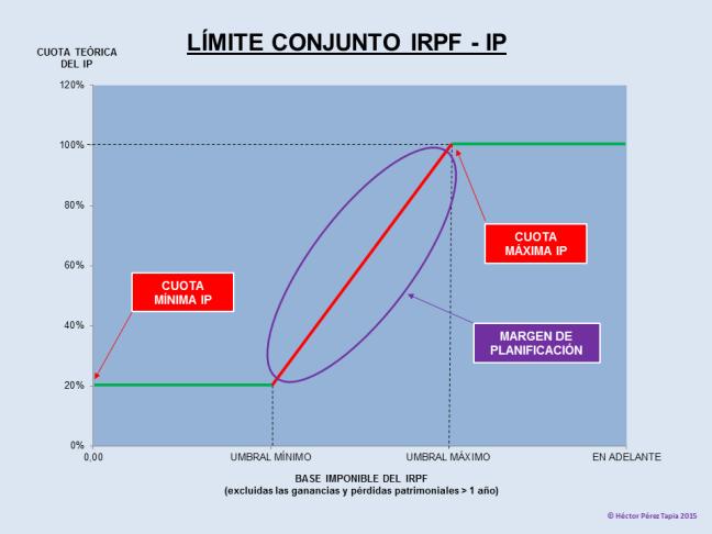 Límite conjunto IRPF - IP (Impuesto sobre la Renta de las Personas Físicas e Impuesto sobre el Patrimonio)